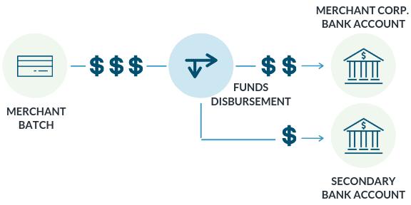 How split funding works