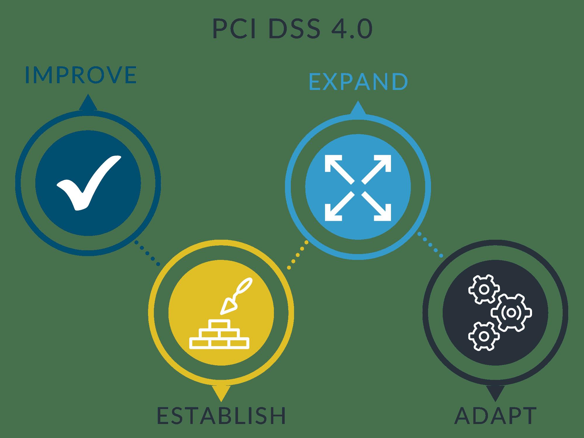 pci-dss-4.0